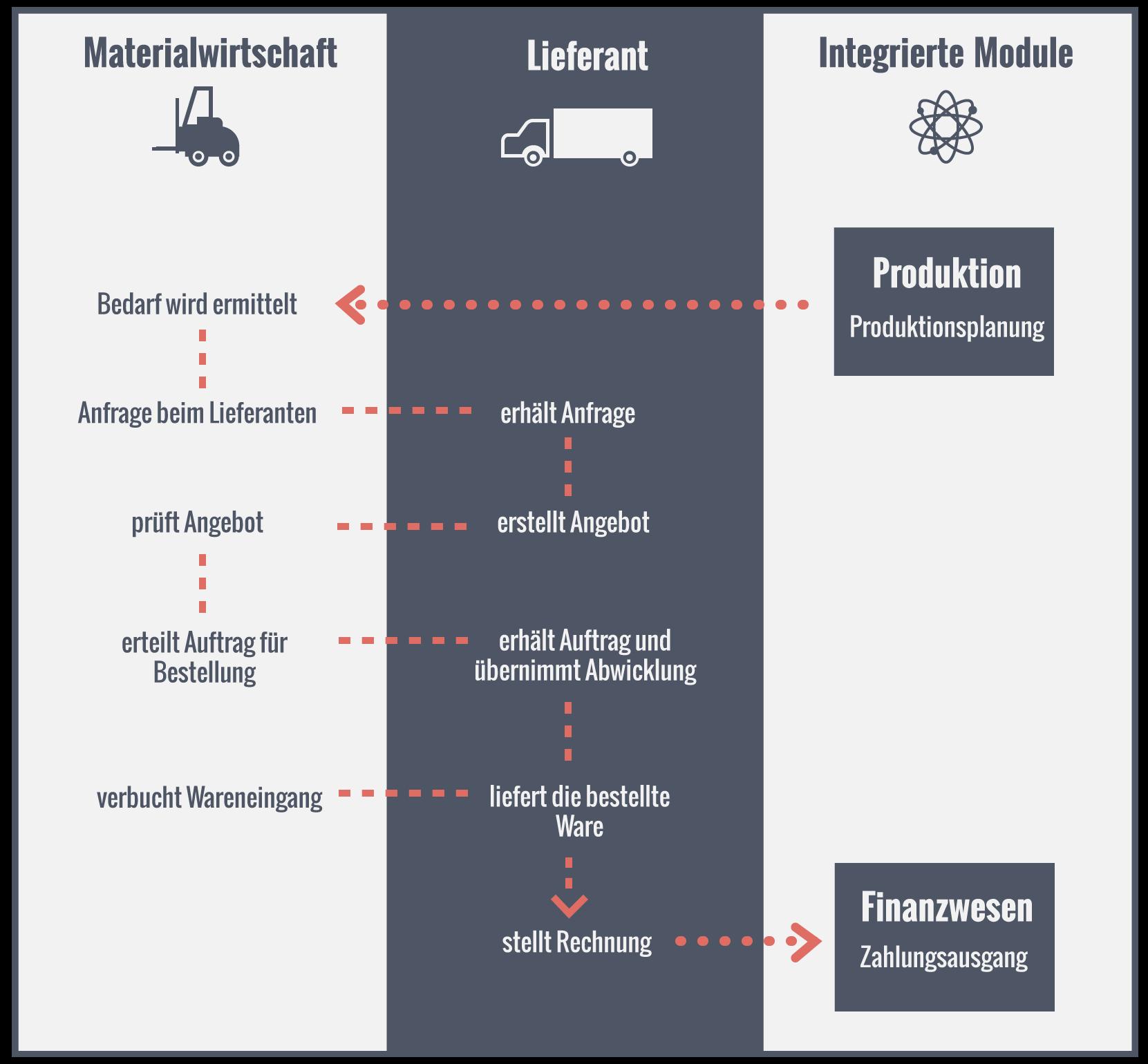 Ablauf ERP-System im Bereich Materialwirtschaft