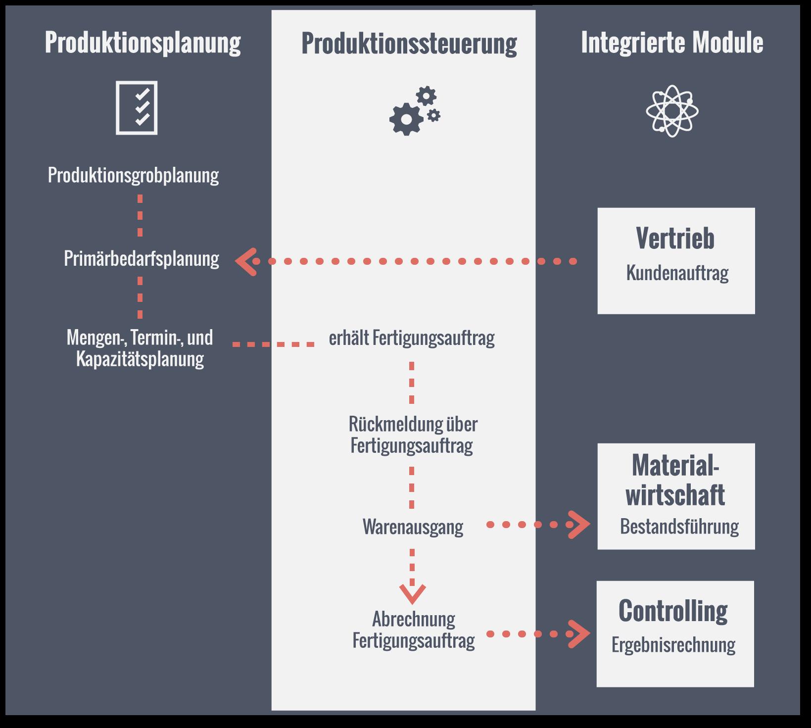 Ablauf ERP-System im Bereich Produktion