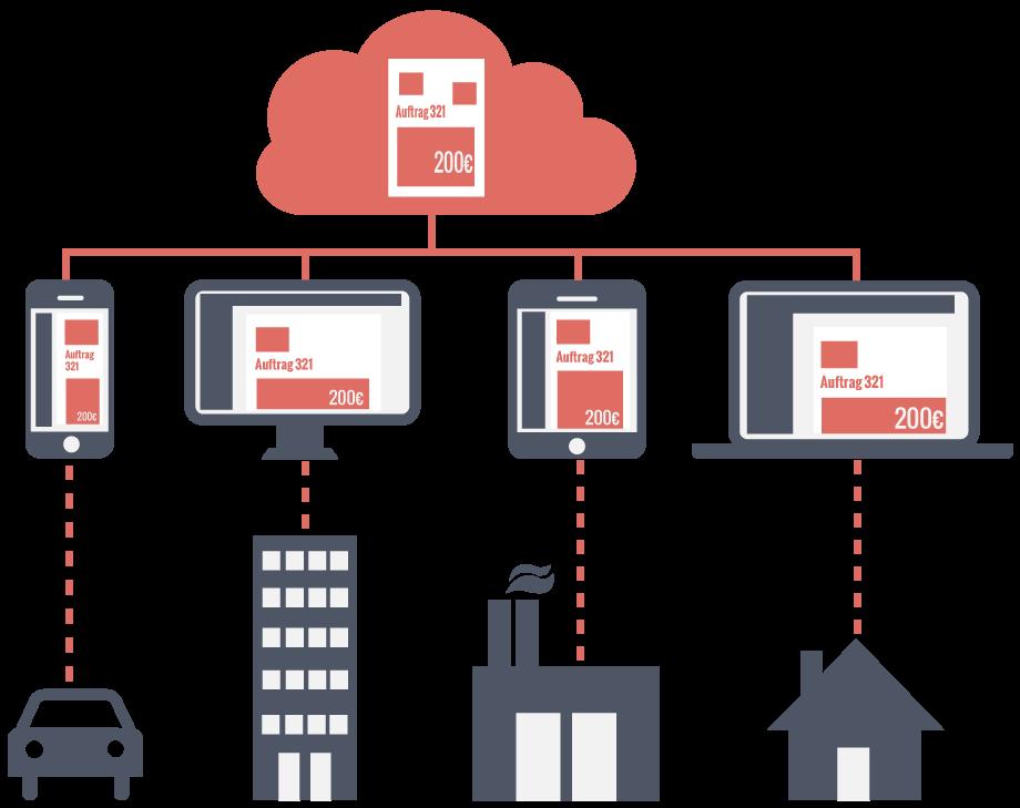 Cloud ERP-System