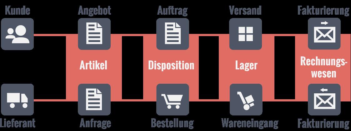 Workflow im Unternehmen mit einem ERP-System
