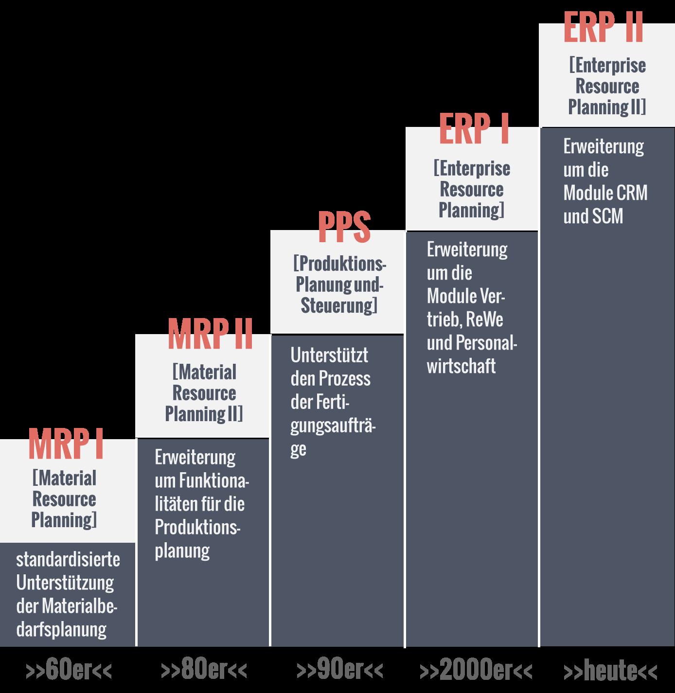 Die Geschichte des ERP-Systems