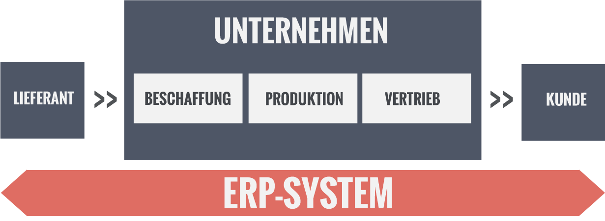 ERP-System Unternehmensintegration