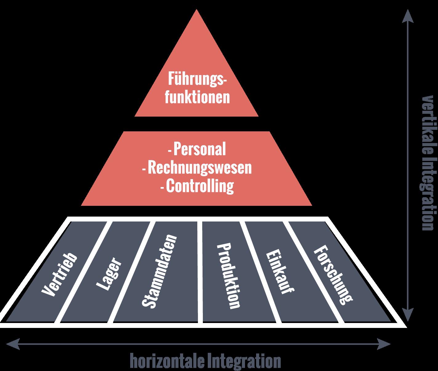 Vertikale und horizontale Integration eines ERP-Systems
