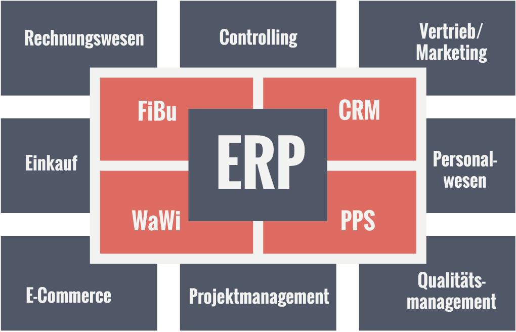 Module eines ERP-System
