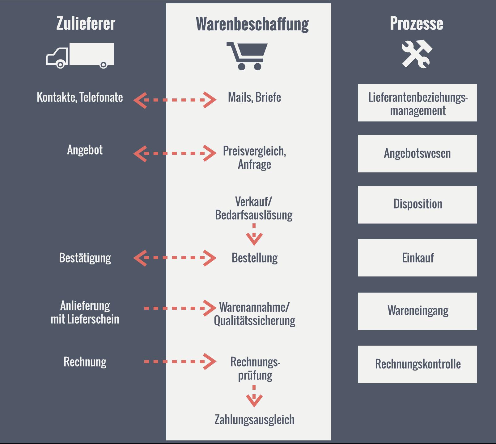 Warenwirtschaftssystem - Definition, Aufgaben, Funktionen