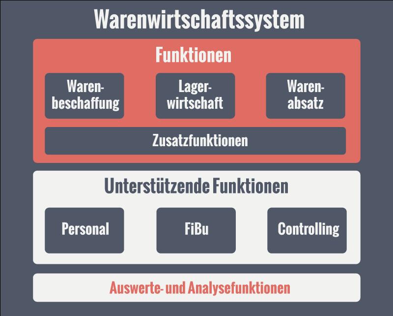 Funktionen Warenwirtschaftssystem
