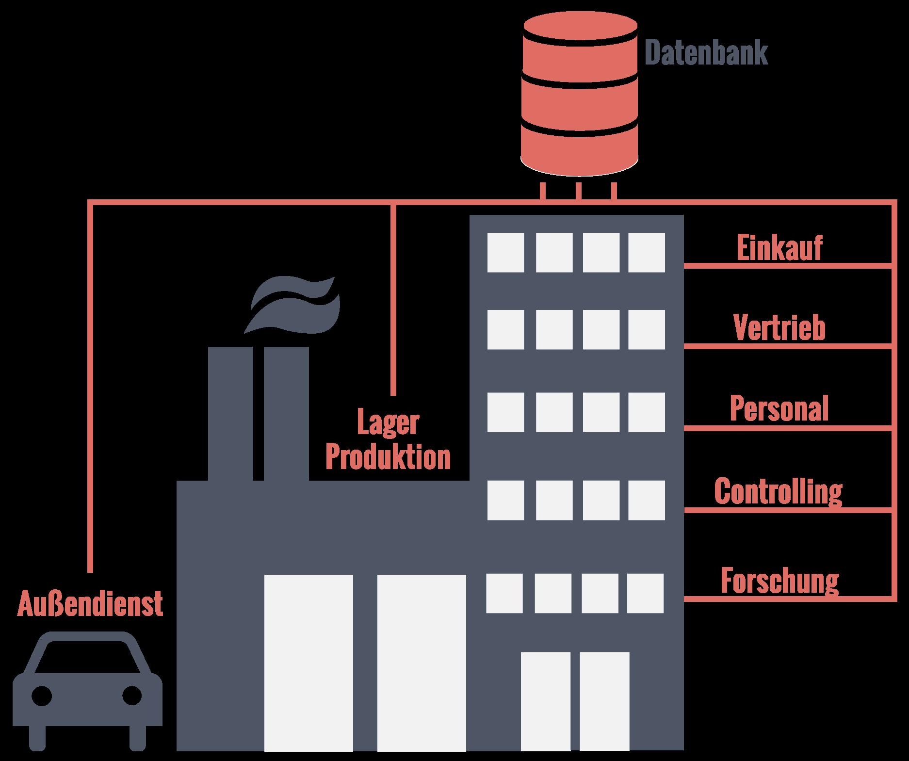 Datenintegration durch ERP-Systeme
