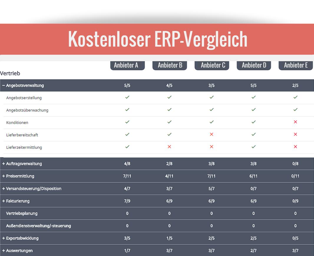 ERP-System? Definition, Vergleich, Vor- und Nachteile