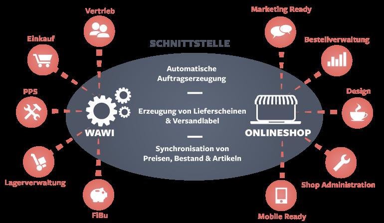 Warenwirtschaft und Onlineshop Synchronisation